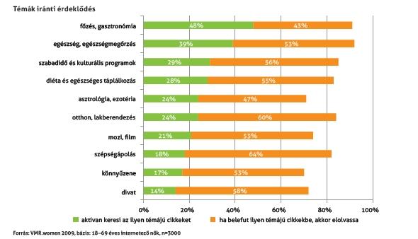 VMR.woman 2009 felmérés